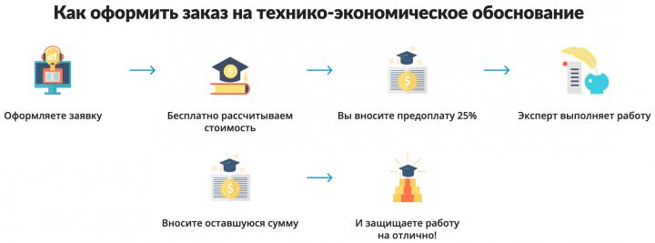 Как оформить заказ на технико-экономическое обоснование - порядок проведения работ сервисом zaochnik.com