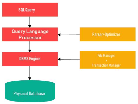 Процесс SQL.
